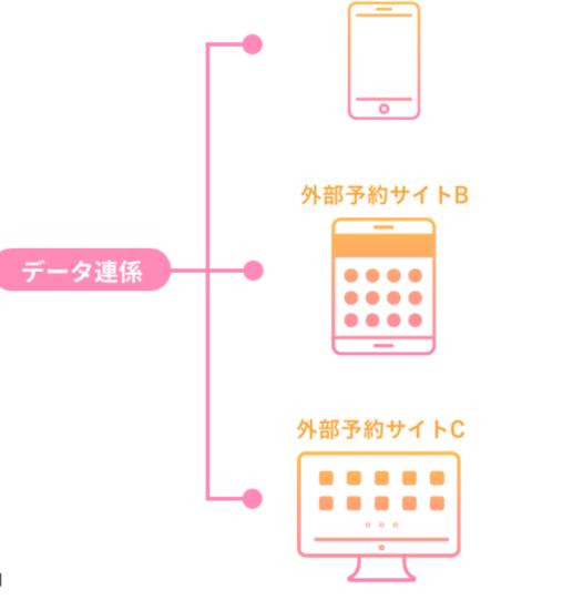 LINE予約システム 外部サイト連携機能